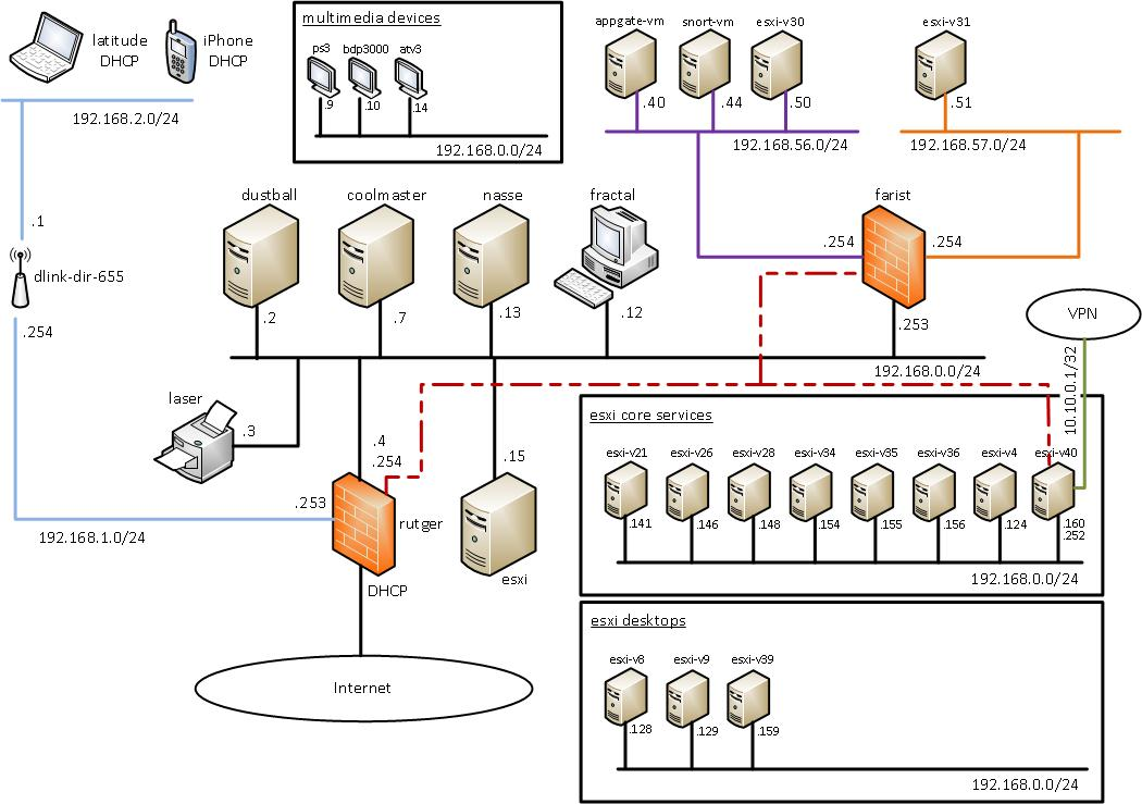 How To Design Home Network